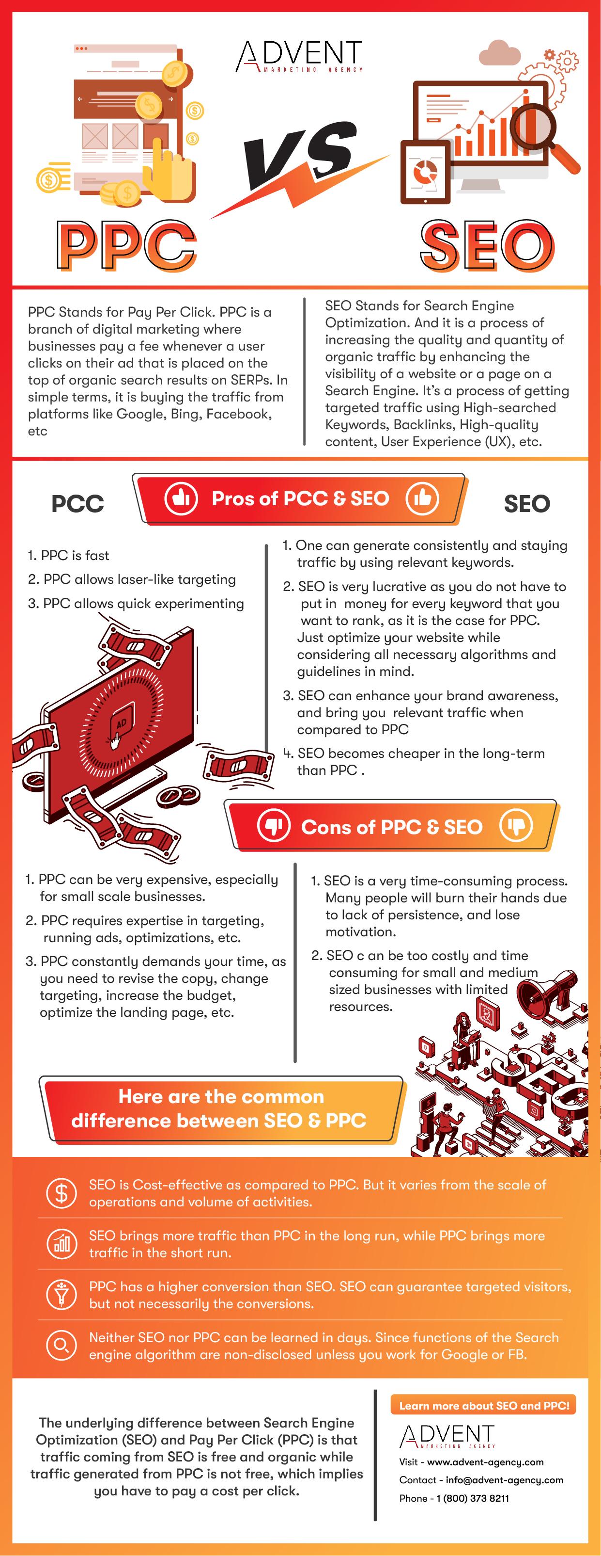PPC vs. SEO